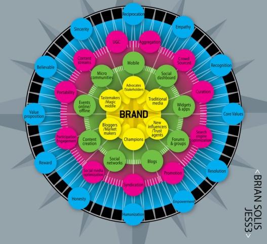 Representaciín gráfica de las variables que juegan un papel en el proceso de engagement en los medios sociales. Viñeta elaborada por Brian Solis.