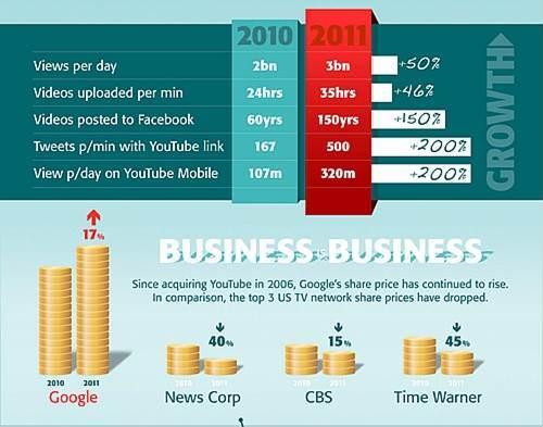 Viñeta del infográfico elabordo por FreeMake.