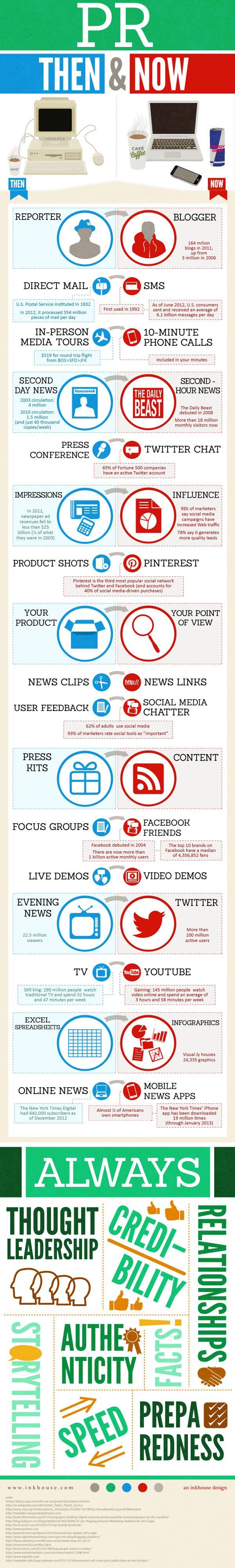 Relaciones públicas antes y ahora